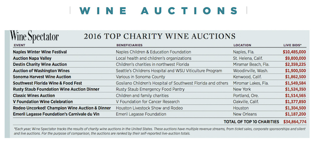 wine spectator wine auctions 2016 chart - Auction of Washington Wines climbs to No. 4 in U.S. rankings