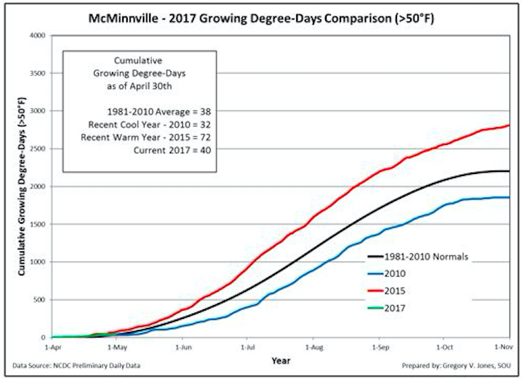 mcminnville GDD 4 30 17 - 2017 vintage tracking just ahead of cool vintages