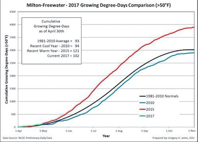 milton freewater GDD 4 30 17 - 2017 vintage tracking just ahead of cool vintages