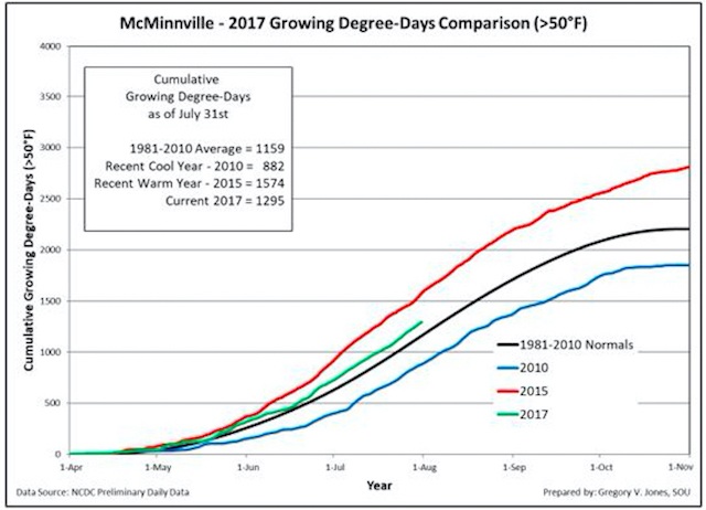mcminnville 7 30 17 gdd - Northwest vineyards track ahead of cooler vintages