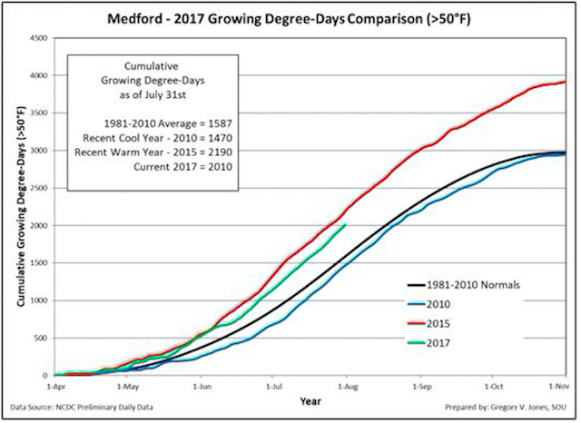medford 7 30 17 gdd - Northwest vineyards track ahead of cooler vintages