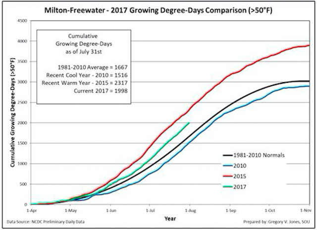 milton freewater 7 30 17 gdd - Northwest vineyards track ahead of cooler vintages