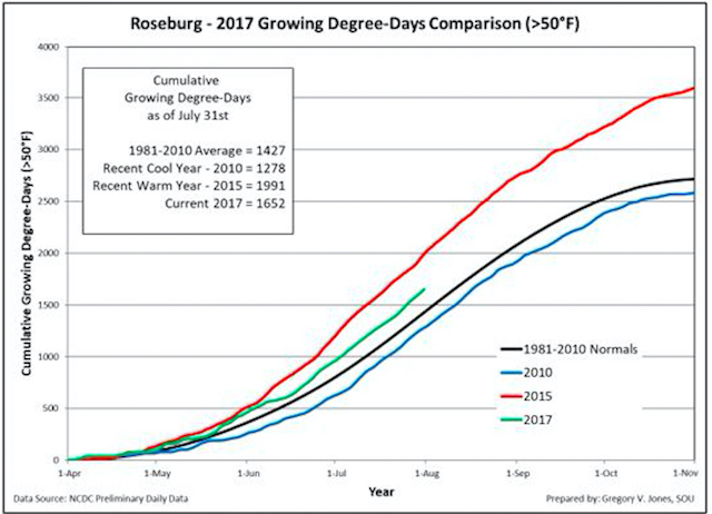roseburg 7 30 17 gdd - Northwest vineyards track ahead of cooler vintages