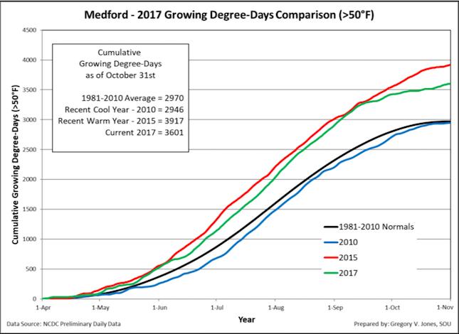 medford growing degree days 10 31 2017 - Dry December leaves longterm concern for Northwest snowpack