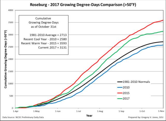 roseburg growing degree days 10 31 2017 e1515375416548 - Dry December leaves longterm concern for Northwest snowpack