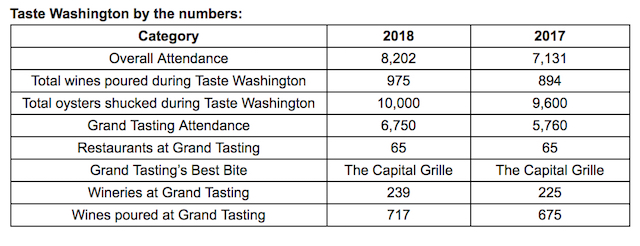 taste washington 2018 by the numbers chart - Taste Washington grows attendance by 15 percent