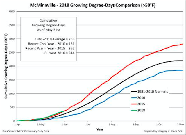 mcminnville growing degree days may 2018 linfield college - 2018 vintage for Northwest wine growers tracks ahead of hot 2015