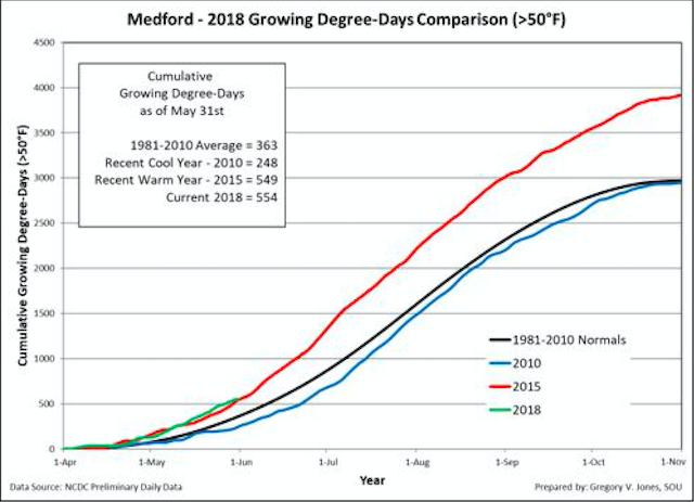 medford growing degree days may 2018 linfield college - 2018 vintage for Northwest wine growers tracks ahead of hot 2015