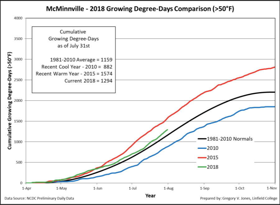 mcminnville gdd 7 31 18 - 2018 heat units tracking near 2014 vintage for Northwest wine