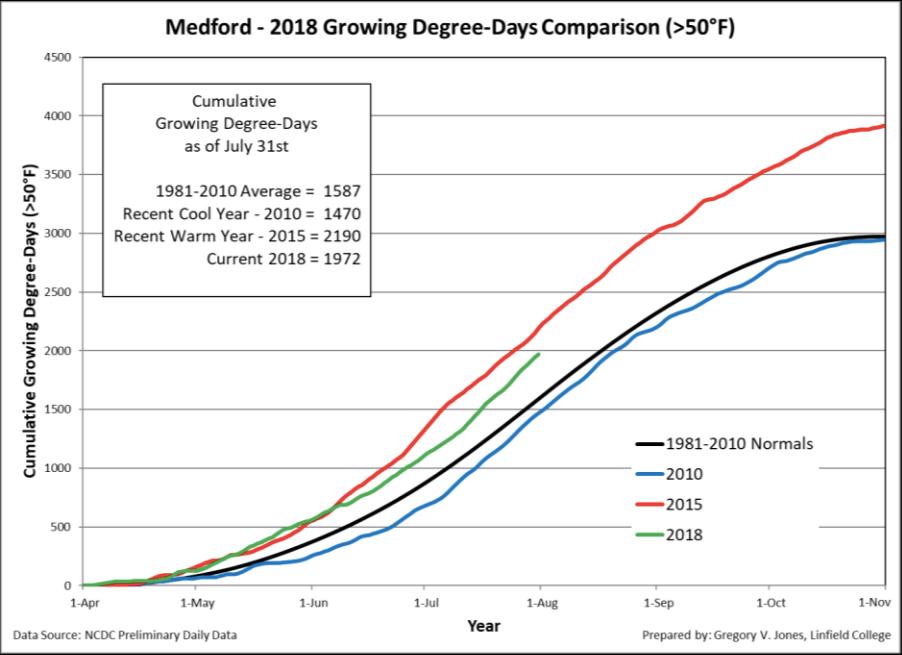 medford gdd 7 31 18 - 2018 heat units tracking near 2014 vintage for Northwest wine