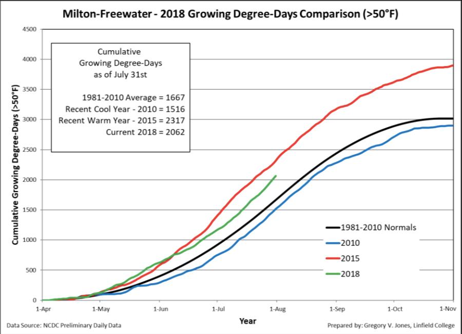 milton freewater gdd 7 31 18 - 2018 heat units tracking near 2014 vintage for Northwest wine