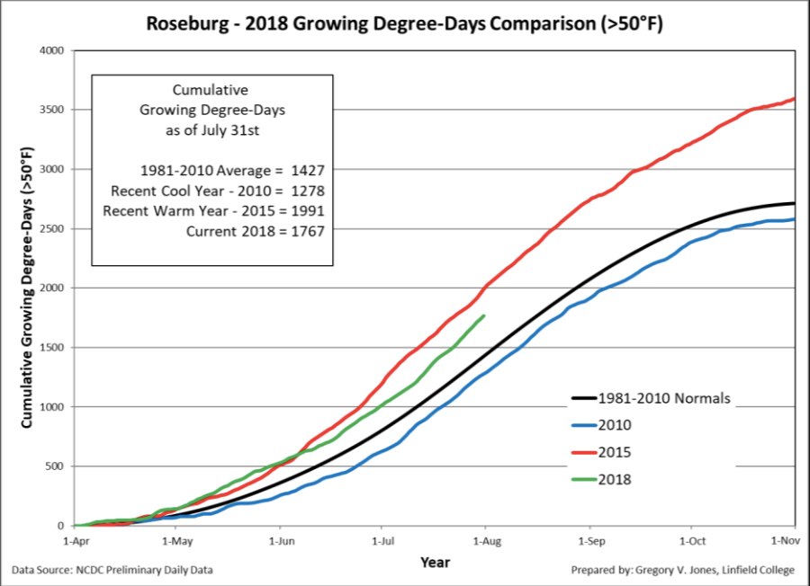 roseburg gdd 7 31 18 - 2018 heat units tracking near 2014 vintage for Northwest wine