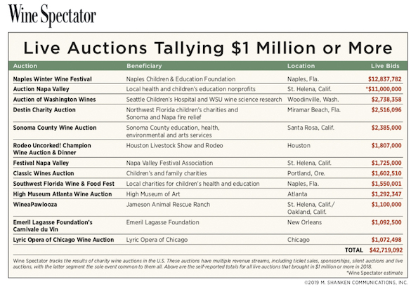 wine spectator live auctions 2018 chart 1 - Auction of Washington Wines selects 2019 honorary grower, vintner