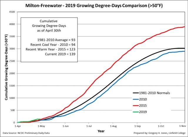 milton freewater 4 30 19 GDD - 2019 vintage off to warm start in Northwest vineyards