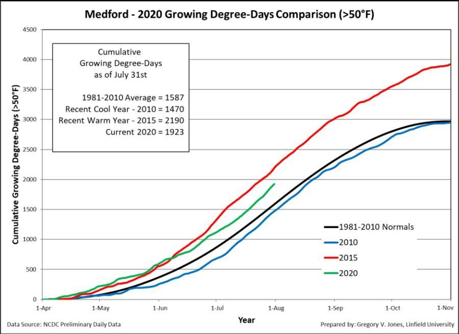 medford gdd 07 31 2020 - 2020 vintage for Northwest tracks dry, warm but not hot