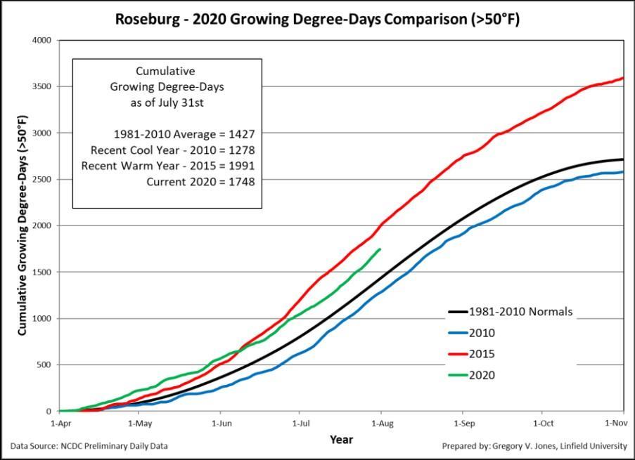 roseburg gdd 07 31 2020 - 2020 vintage for Northwest tracks dry, warm but not hot